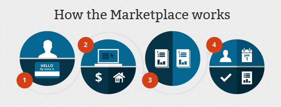 how-the-marketplace-works-blog