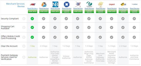 Merchant Services - Features