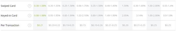 Merchant Services Transaction Rates