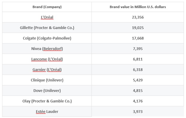 brand value of the leading personal care brands worldwide (Stats)