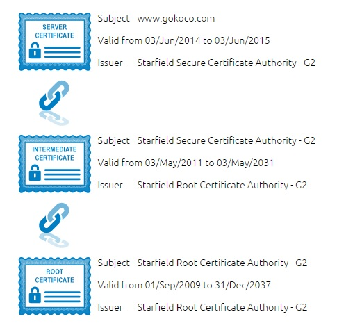 SSL Certificates and how does it works   Global Business Development ...