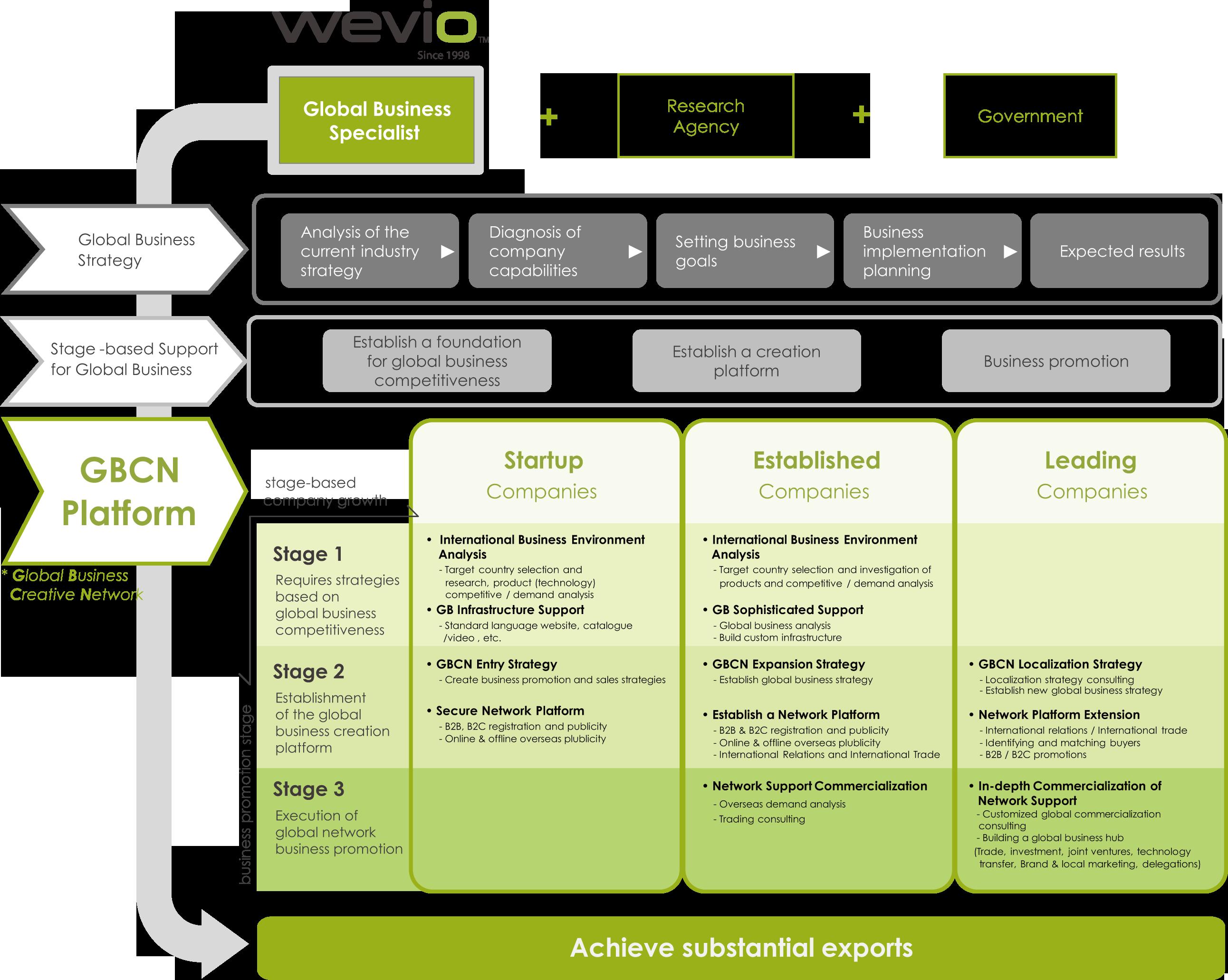 Wevio Global Business Creative Network Platform