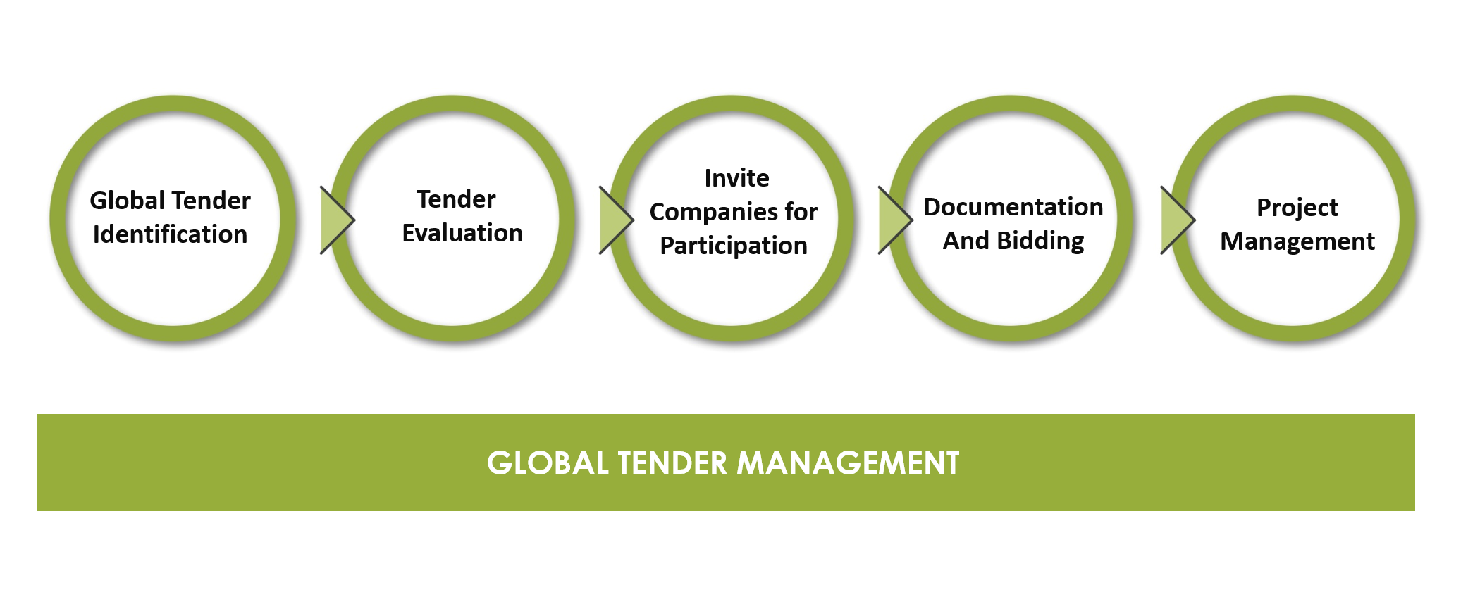 Global Tenders Management | Bidding Process | Wevio™