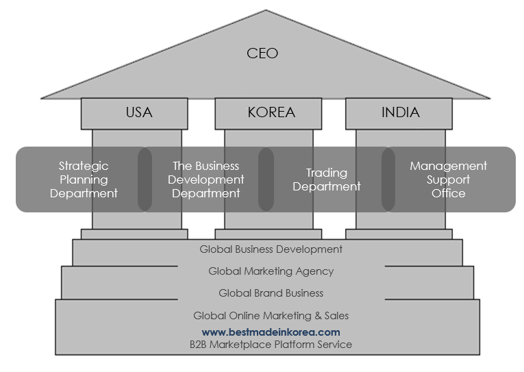 Organization Chart Business Development Company Wevio