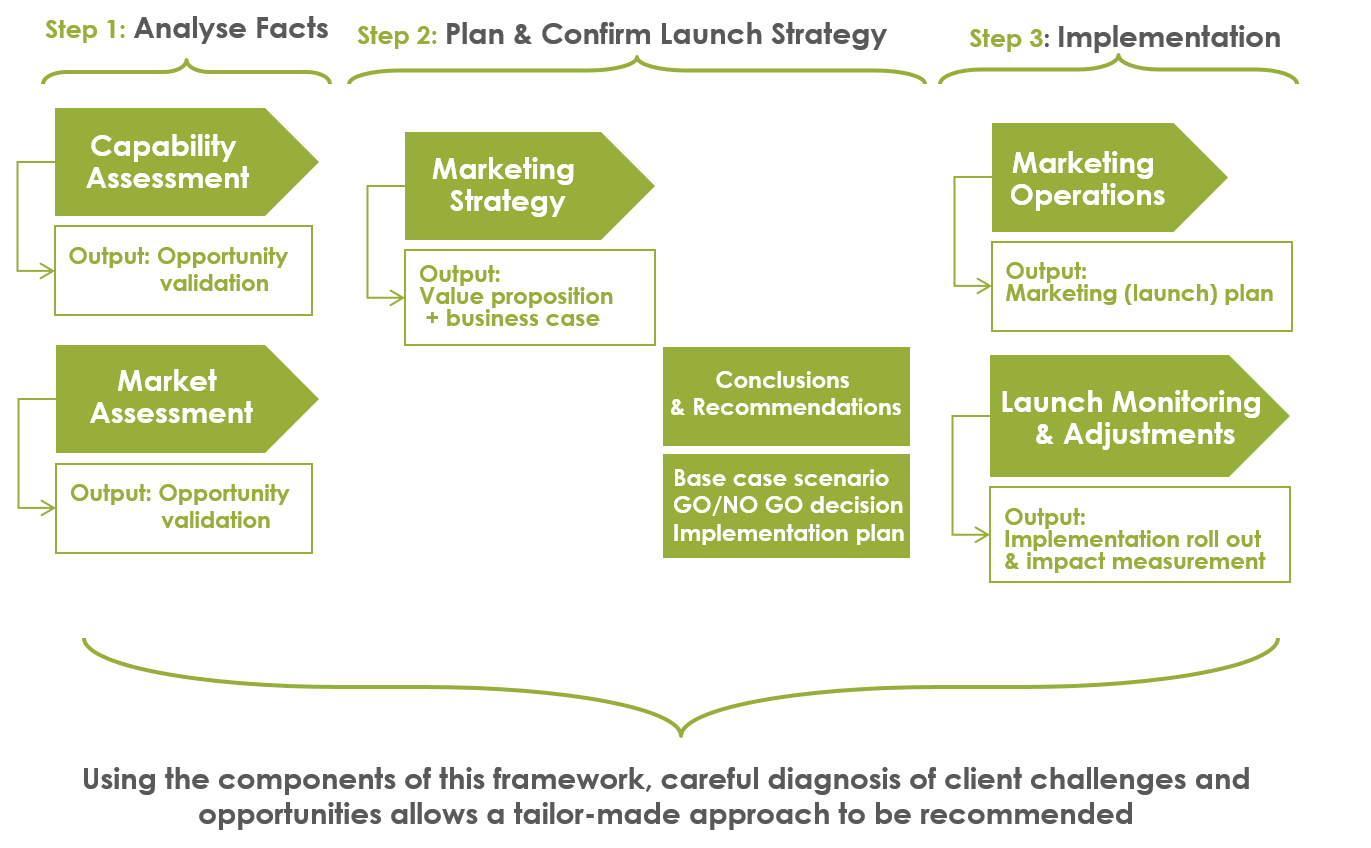 Differences Between Marketing Research & Marketing Strategy