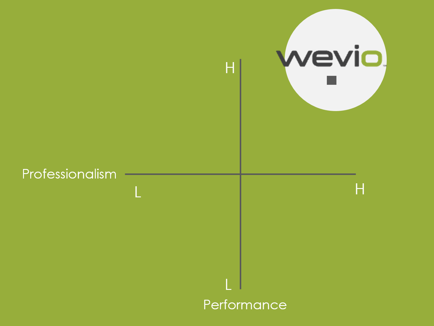 Wevio Global Business Development Company