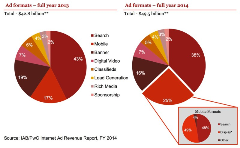 Ad Formats 2013 - 2014