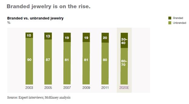 branded jewelry vs unbranded jewelry
