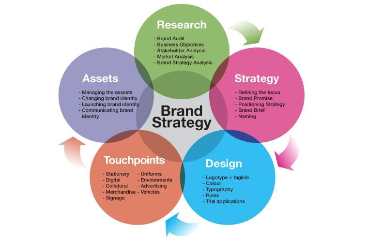 Designing Brand Identity Pdf