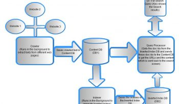 search_engine_architecture